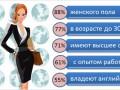 Портрет профессии: как выглядят украинские секретари