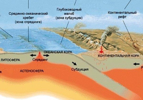 Схема тектоники литосферных