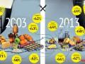 Какую часть доходов украинцев съела инфляция (ИНФОГРАФИКА)