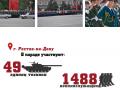 В Ростове число военных на параде совпало с кодом неонацистов