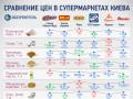 Как изменились цены в супермаркетах Киева