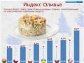 Индекс Оливье: Новогодний салат дешевле всего в Беларуси (ИНФОГРАФИКА)