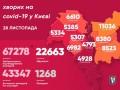 В Киеве впервые более 1 700 COVID-больных за сутки