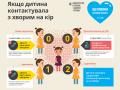 Корь в Киеве: заболели почти 90 человек