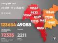 За сутки в Киеве более чем в два раза выросло количество COVID-больных