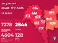 Коронавирус в Киеве: Стабильно высокий прирост