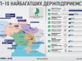10 самых богатых государственных предприятий Украины