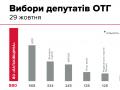 Батькивщина набрала 31% и победила БПП на выборах в ОТГ - параллельный подсчет