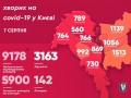 COVID-19 в Киеве: 186 человек заразились за сутки