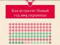 Новый год 2014: как отметят его украинцы - опрос