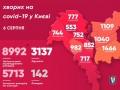 COVID-19 в Киеве: за сутки заразились 180 человек