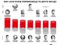 Зеленский установил исторический рекорд на выборах