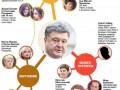 Что известно о связях Порошенко (инфографика)