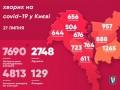 Covid-19 в Киеве: 70 новых случаев за сутки