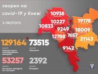 Более 53 тысяч киевлян болеют СOVID-19