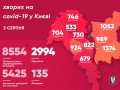 COVID-19 в Киеве: 102 новых случая за сутки