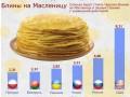 Масленица 2013: в Польше и Беларуси блины дешевле