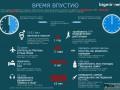 2000 половых актов: на что можно потратить время в метро (ИНФОГРАФИКА)