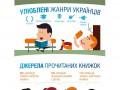 Каждый третий украинец не читает книги (опрос)