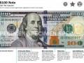 США вскоре выпустят новые стодолларовые купюры (ФОТО)