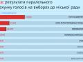 В Одесский горсовет проходит пять партий - ОПОРА