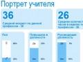 День учителя: украинские педагоги зарабатывают в 10 раз меньше американских