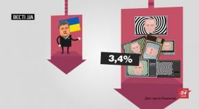 Скільки українців схвалюють політику уряду та президента: вражаючі дані