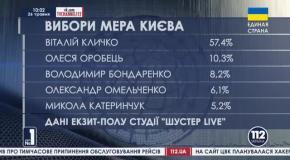 Кличко лидирует на выборах в меры Киева
