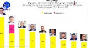 Президентский рейтинг от Савика Шустера