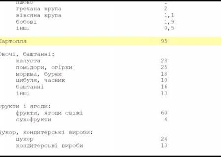 220 яиц: Кабмин утвердил «потребительскую корзину»
