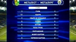 Металлист  -  Металлург Донецк  3 2  Обзор матча