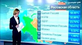 Вибори 2011. Телеканал Росія 24 і ЄР - ЛОХОНУЛИСЬ!