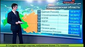 Вибори 2011. Росія 24 і ЄР - ЛОХОНУЛИСЬ! 2-й раз!
