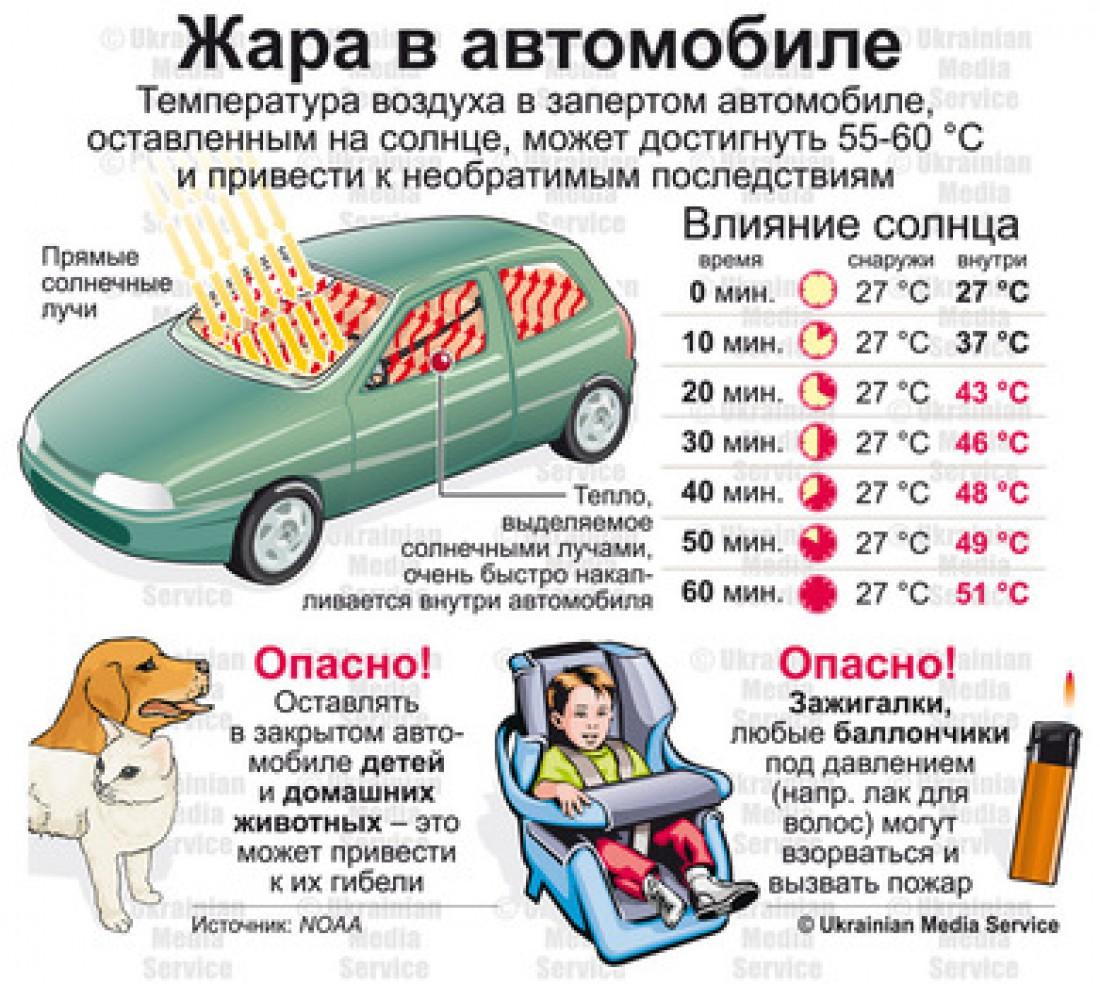Как и на что жара влияет в автомобиле