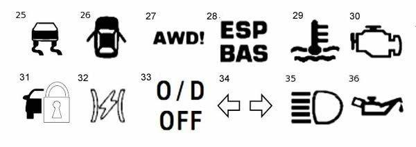 Расшифровка значков на приборной панели - Правила вождения ...