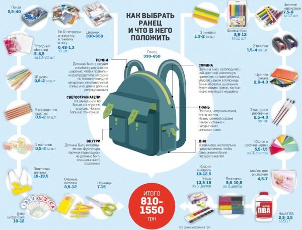 a4ddb0a70ff Сколько стоит собрать ребенка в школу (инфографика) - Финансы bigmir)net