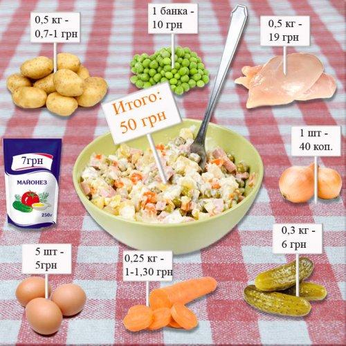 Что нужно для салата оливье