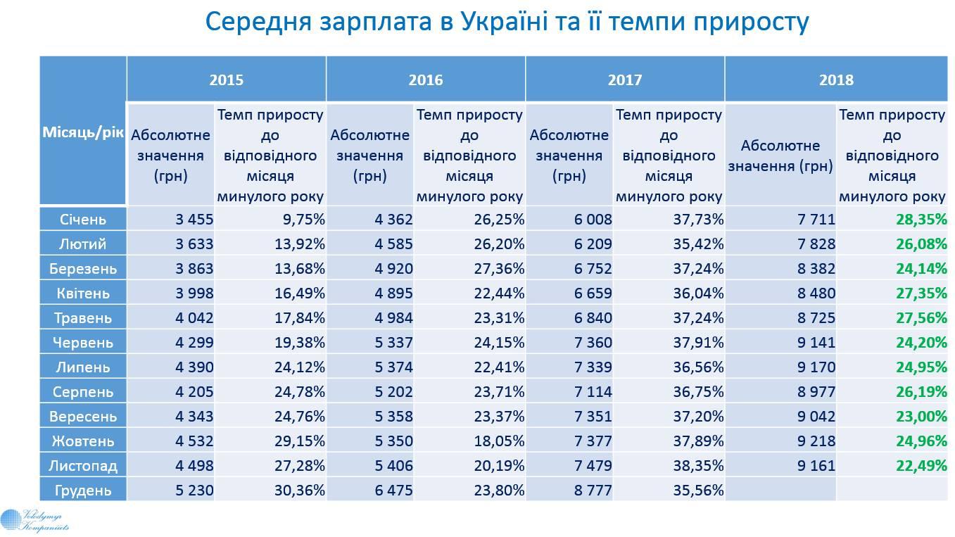 Srednyaya Zarplata Po Oblastyam V Ukraine Vyrosla Infografika