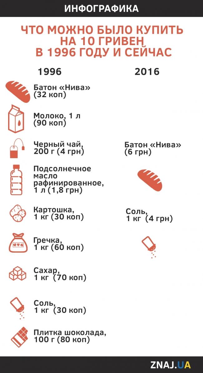 Кредит 50000 грн на 5 лет
