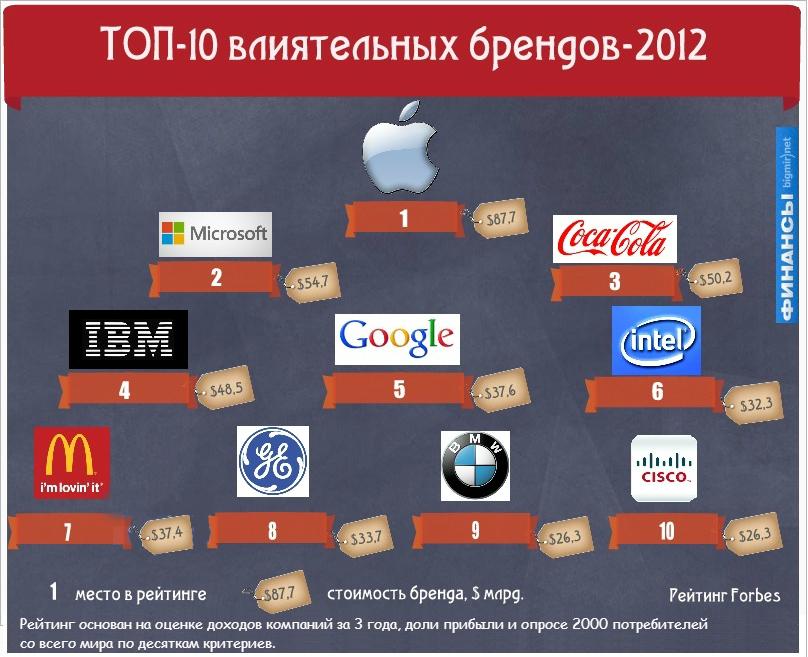 Самые дорогие компании мира в 2020 году - ТОП 10 (рейтинг