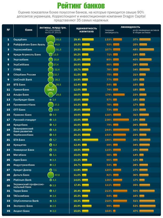Какой банк самый надежный в России (список)