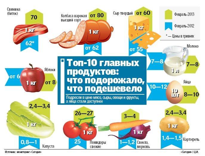 042f64534c8c Продукты, которые в Украине подорожали больше всего / Актуально ...