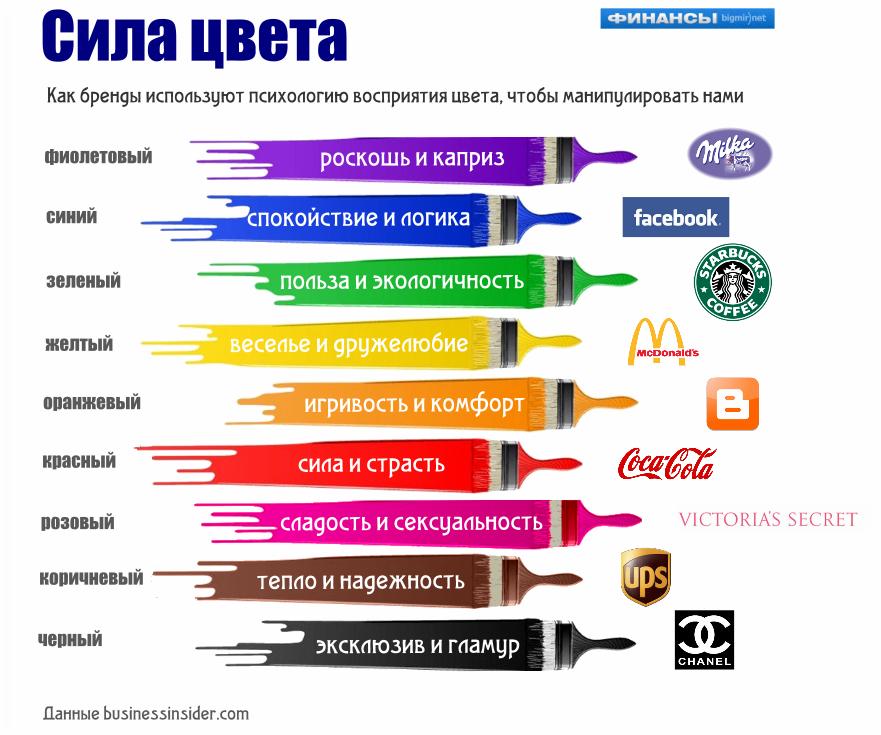 Красный - цвет силы и страсти.  Компании используют его, чтобы показать свою мощь.  Он также может использоваться...