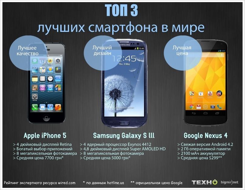 e70b63bd91a65 Названы лучшие смартфоны 2012 года (ИНФОГРАФИКА) - ТЕХНО bigmir)net