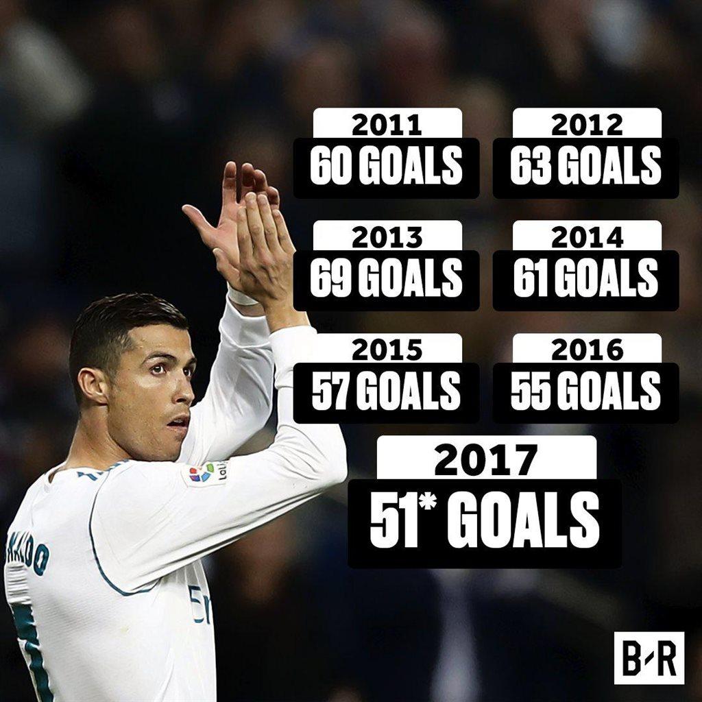 Роналду — первый футболист в истории, забивающий 7 лет подряд более 50 голов